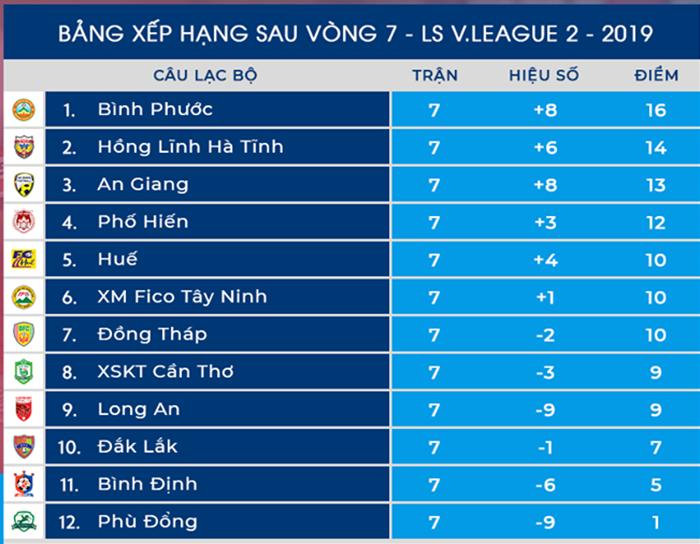 Dư âm vòng 7 Hạng Nhất 2019: Bình Phước lên ngôi đầu, An Giang hoà đáng tiếc - Bóng Đá