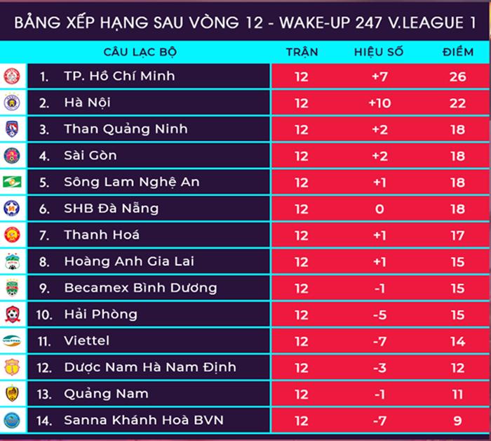 3 điều đáng chờ đợi vòng 13 V-League: Hà Nội, TP.HCM giải hạn? - Bóng Đá