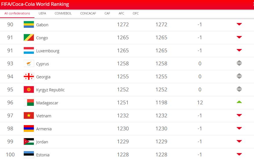 ĐT Việt Nam tụt 1 hạng FIFA tháng 7, vẫn đứng top 15 châu Á - Bóng Đá