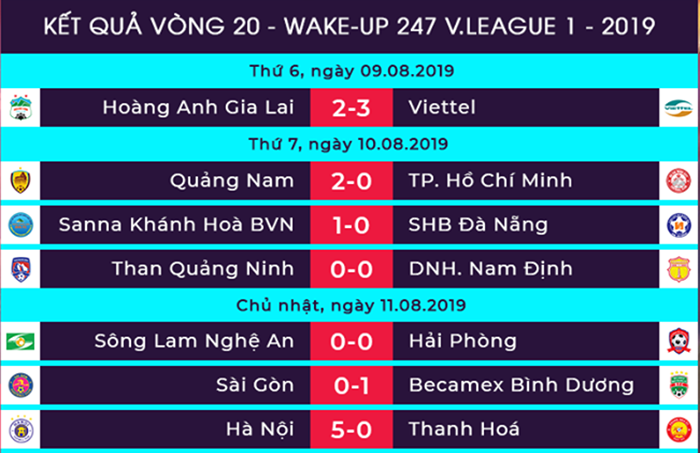 Dư âm vòng 20 V-League: TP.HCM hụt hơi, Sanna Khánh Hoá vùng lên - Bóng Đá