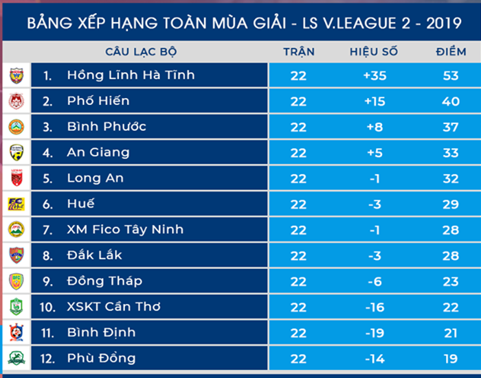 10 con số thống kê ấn tượng của CLB Long An ở Hạng Nhất 2019 - Bóng Đá