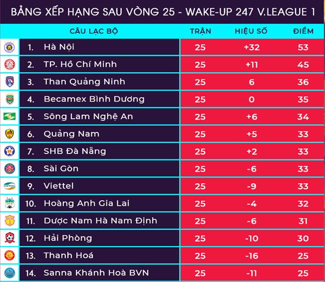 V-League 2019: Ngã ngũ cuộc đua trụ hạng, HCĐ vẫn chưa có chủ - Bóng Đá