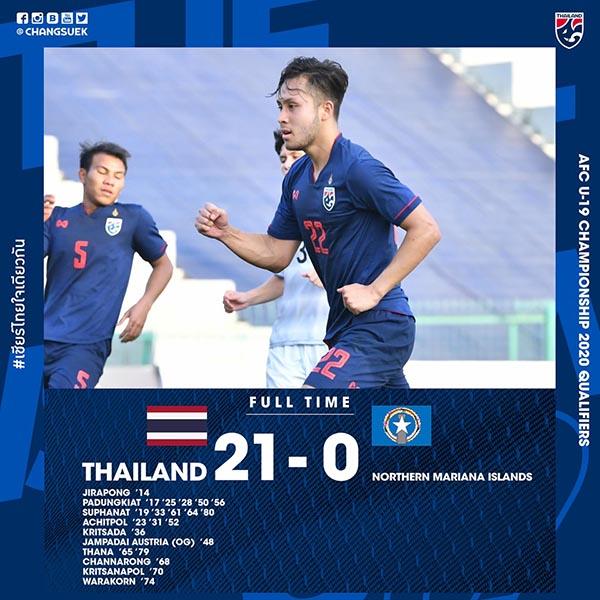 SỐC: U19 Thái Lan nhấn chìm Bắc Mariana với 21 bàn thắng - Bóng Đá