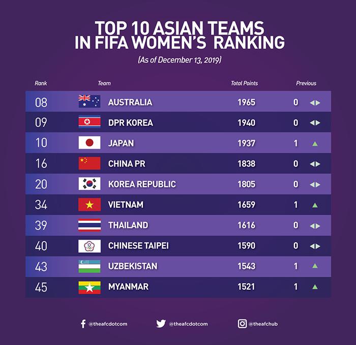 CHÍNH THỨC: ĐT Việt Nam tăng 1 bậc, bỏ xa Thái Lan trên BXH FIFA tháng 12 - Bóng Đá