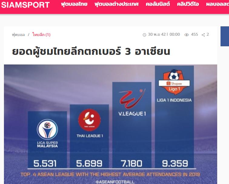 Báo Thái Lan: Báo động, Thai-League kém hơn cả V-League - Bóng Đá