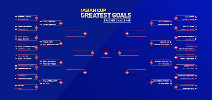 Lê Công Vinh đứng trước cơ hội đi vào lịch sử các kỳ Asian Cup - Bóng Đá