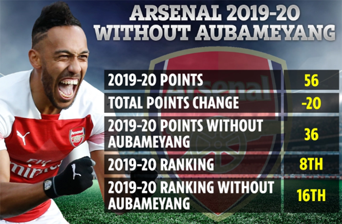Nếu không có Aubameyang, Arsenal chỉ là CLB tầm trung, đứng thứ 16 NHA 19/20 - Bóng Đá