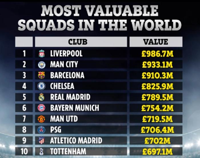 Top 10 CLB đắt giá nhất hành tinh: Man Utd xếp thứ 7, bất ngờ với quán quân - Bóng Đá