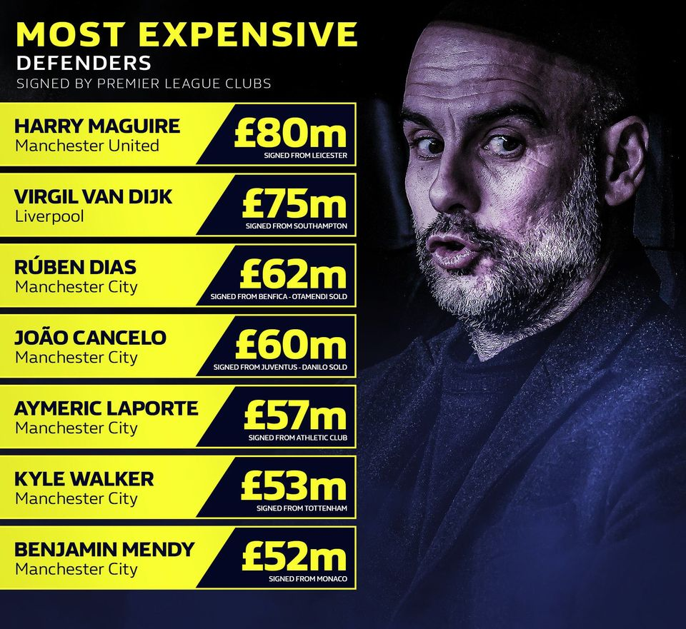Top 7 hậu vệ đắt nhất EPL: Man United dẫn đầu, toàn