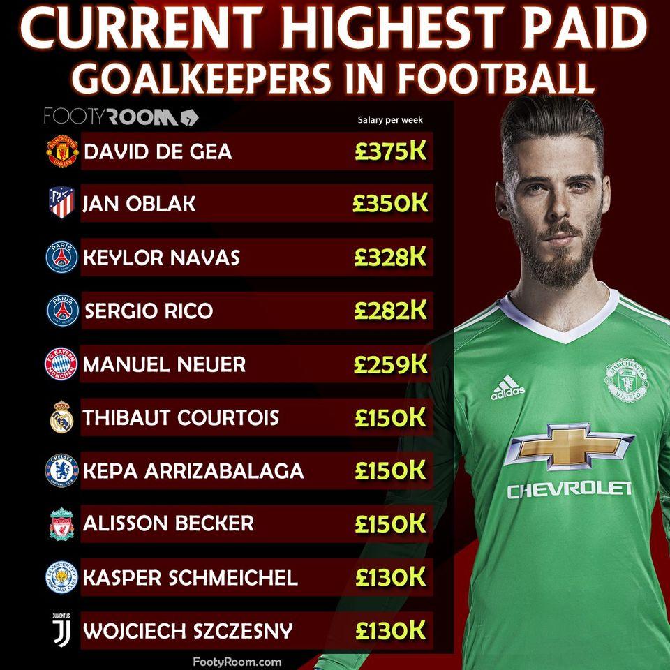 Top 10 thủ thành được trả lương cao nhất: Alisson thua cả