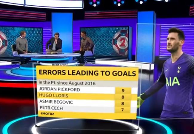 Lloris mắc lỗi trực tiếp nhiều thứ hai EPL trong 3 mùa gần nhất - Bóng Đá