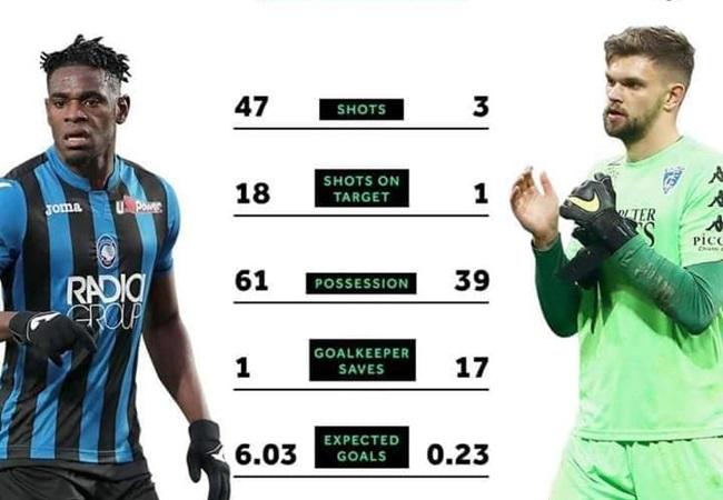 Atalanta sút 47 quả và bị cầm hòa 0-0 :v - Bóng Đá