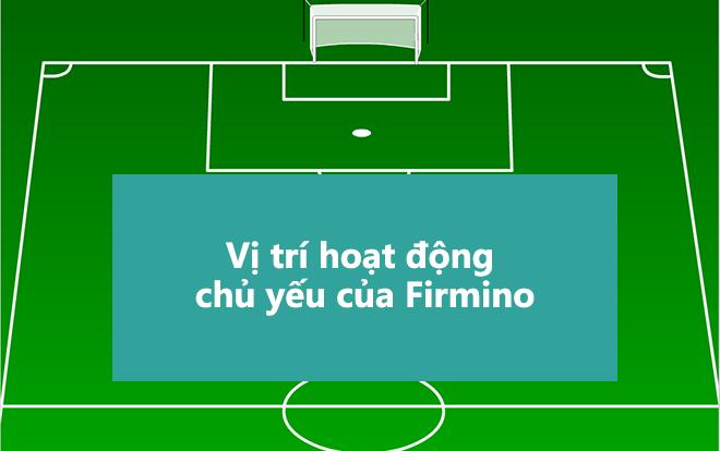 Roberto Firmino là số 9 hay nhất mọi thời đại - Bóng Đá