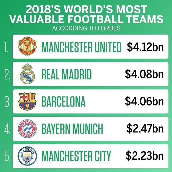 Top 10 CLB giá trị nhất thế giới  - Bóng Đá