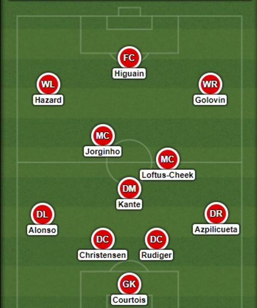 Sarri sẽ thay đổi kế hoạch chuyển nhượng của Chelsea ra sao - Bóng Đá