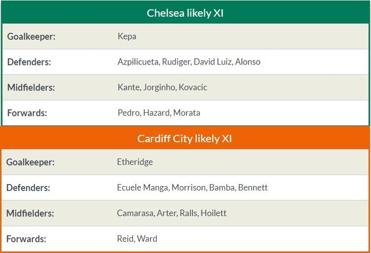 21h00 ngày 14/09, Chelsea vs Cardiff: Cờ đã đến tay, The Blues có phất? - Bóng Đá