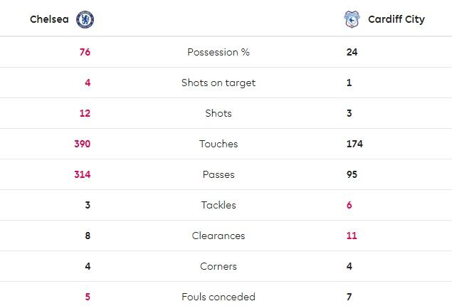 TRỰC TIẾP Chelsea 2-1 Cardiff: Tuyệt vời Hazard!! (Hết H1) - Bóng Đá