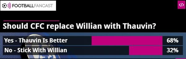 68% CĐV Chelsea muốn sút Willian mua Thauvin - Bóng Đá