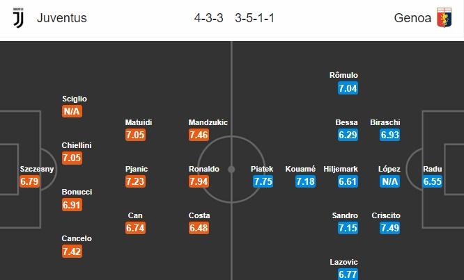 23h00 ngày 20/10, Juventus vs Genoa: Mở cánh cửa lịch sử - Bóng Đá
