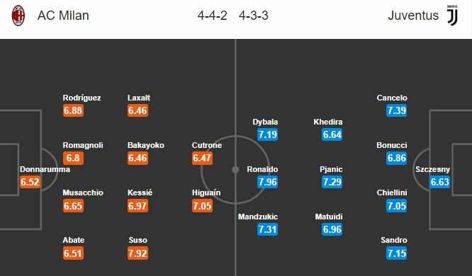 02h30 ngày 12/11, AC Milan vs Juventus: Tập bắn chờ Man United - Bóng Đá
