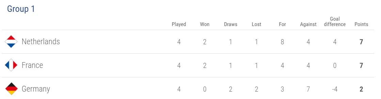 Tổng Hợp Uefa Nations League A Z Chung Kết Thăng Hạng Va Xuống Hạng Bong đa