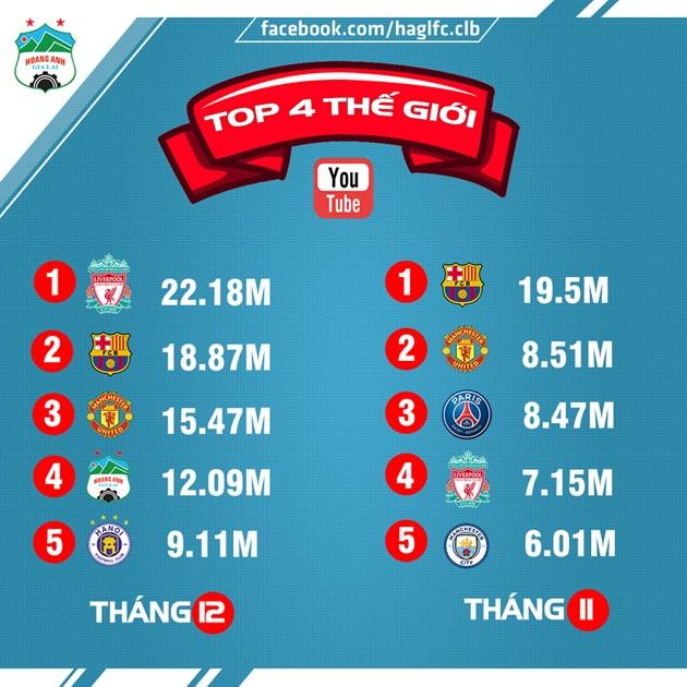 HAGL và CLB Hà Nội xếp thứ 4 5 Youtube toàn cầu - Bóng Đá