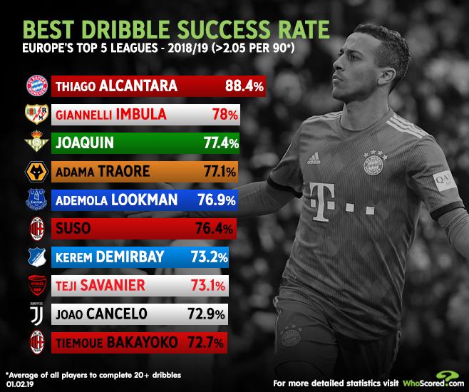 10 cầu thủ rê bóng hiệu quả nhất Châu Âu: Không Ronaldo, Messi, Neymar, Hazard - Bóng Đá