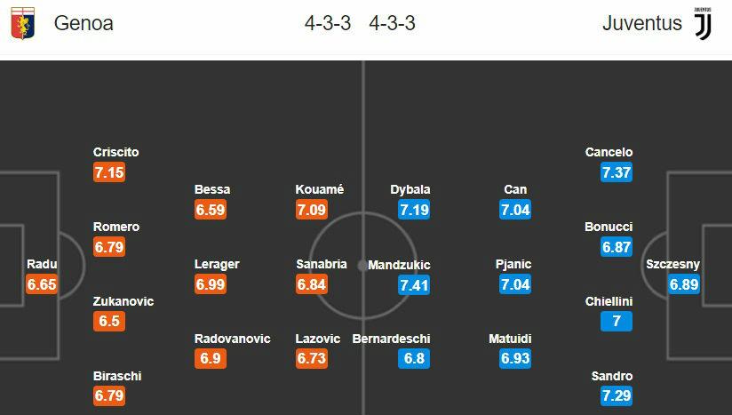 18h30 ngày 17/03, Genoa vs Juventus: Ngày không Ronaldo - Bóng Đá