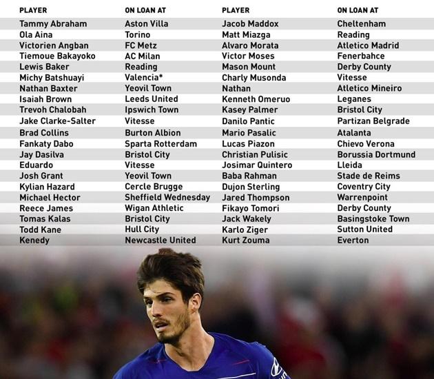 Chelsea có thể phải bán 34 cầu thủ cho mượn - Bóng Đá
