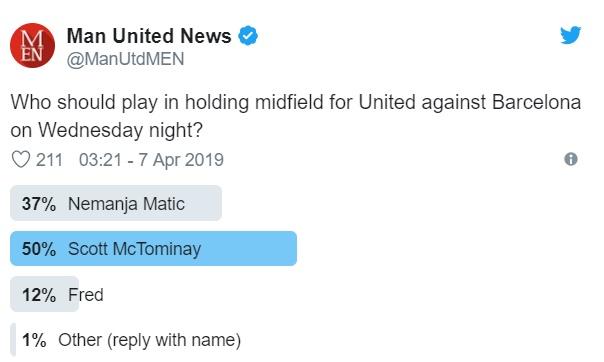 50% CĐV MU khảo sát muốn McTominay thay Matic đá Barca - Bóng Đá
