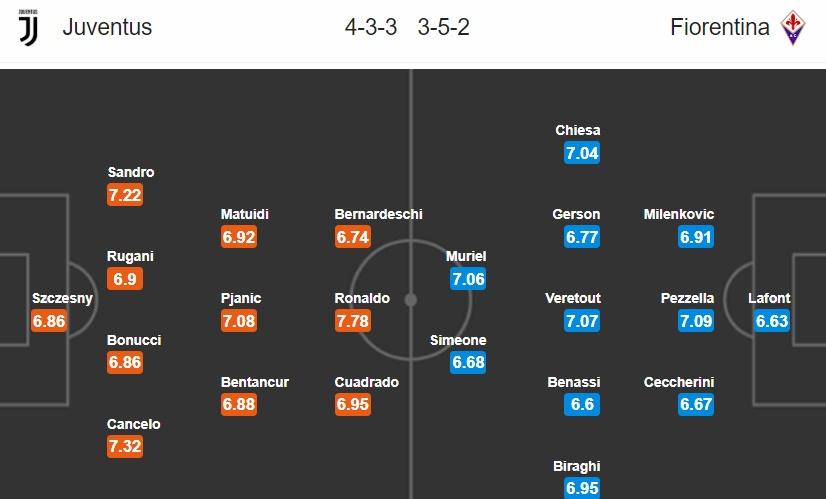 23h00 ngày 20/04, Juventus vs Fiorentina: Chặn đứng nỗi đau - Bóng Đá