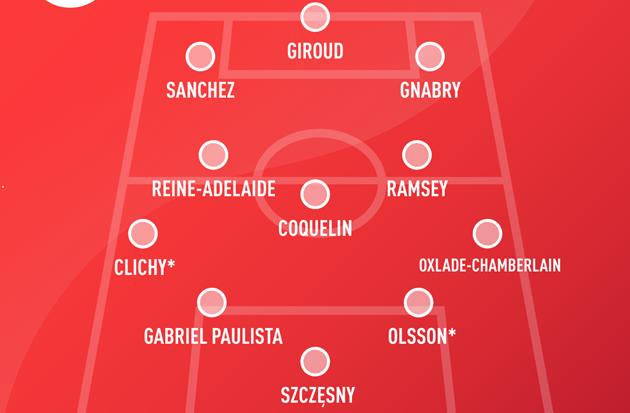 Đội hình cựu cầu thủ Arsenal tại Champions League - Bóng Đá