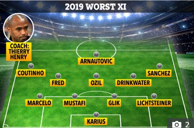 Fifa WORST Awards: From Loris Karius and Shkodran Mustafi to Alexis Sanchez, who would be the worst XI in Europe? - Bóng Đá