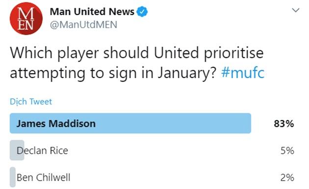 83% CĐV M.U muốn xúc Maddison - Bóng Đá