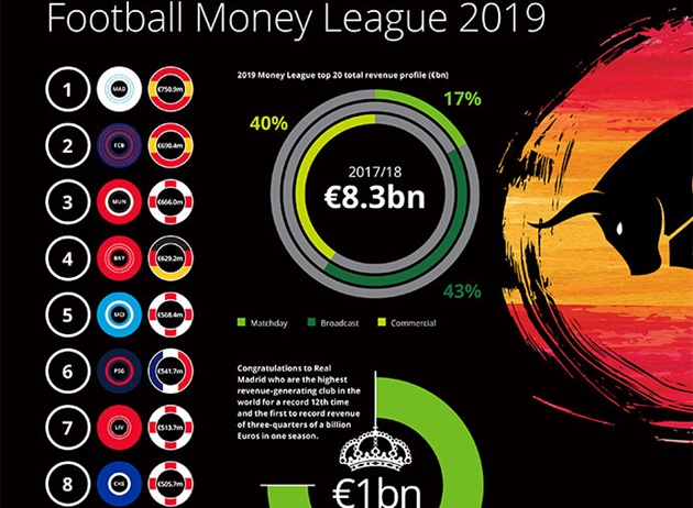 The 7 richest clubs in English football - Bóng Đá