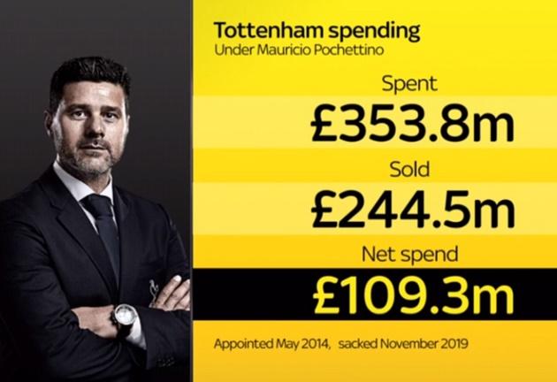 10 thống kê Pochettino tại Tottenham - Bóng Đá