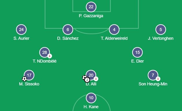 Đội hình Totteham đấu Man Utd - Bóng Đá