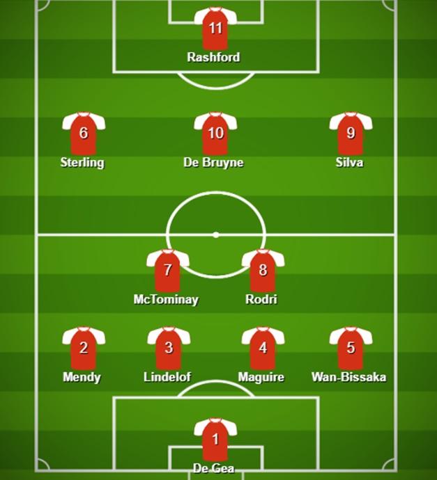 Manchester derby combined XI - Bóng Đá
