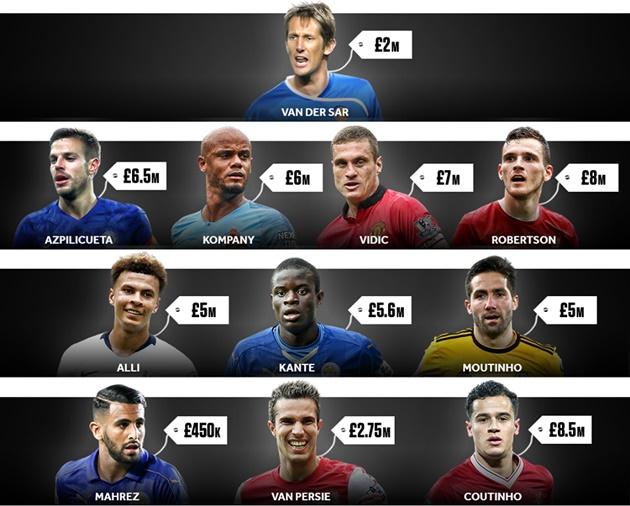 Đội hình các thương vụ hời nhất Premier League - Bóng Đá