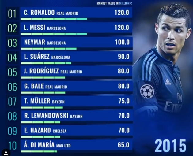 The most valuable players of the last 10 years - Bóng Đá