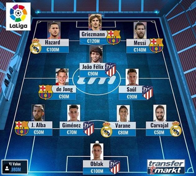 Most valuable XI La Liga - Bóng Đá