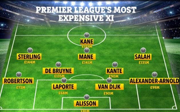 Premier League's most valuable XI revealed costing staggering £1.19BILLION – including SIX Liverpool stars - Bóng Đá