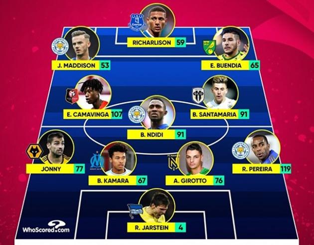 Europe's TOP 5 leagues most tackles XI - Bóng Đá