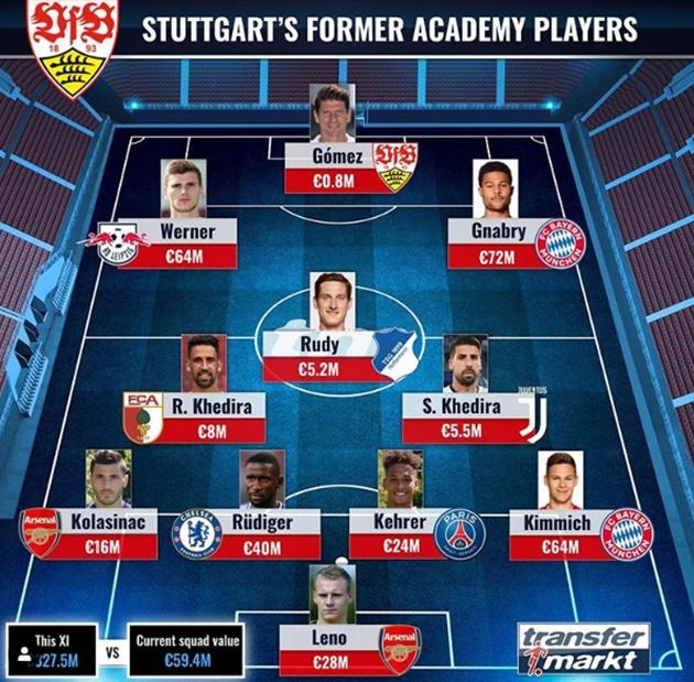 Stuttgart's former academy players XI - Bóng Đá