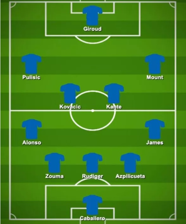Chelsea preditcted lineup against Arsenal - Bóng Đá