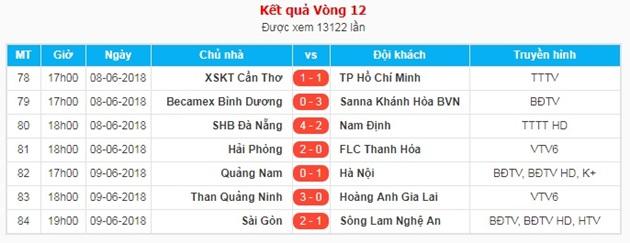 Vòng 12 V-League 2018: Phố Núi đứt mạch, Hà Nội vẫn thăng hoa - Bóng Đá