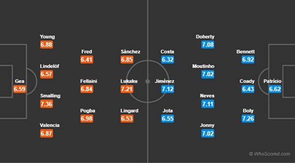 MU vs Wolves: HLV Mourinho hãy giữ lời hứa - Bóng Đá