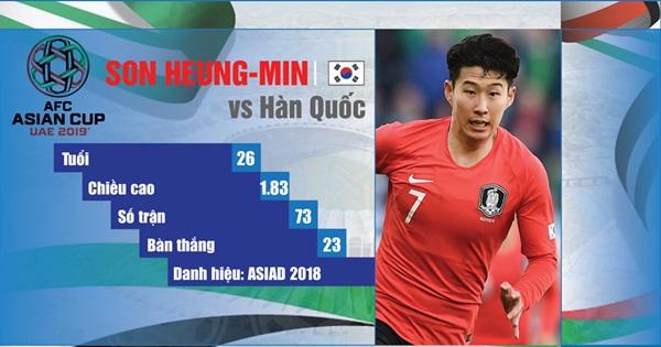 Những tiền đạo nổi bật tham dự Asian Cup 2019 - Bóng Đá
