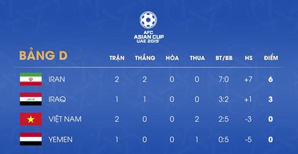 Tuyển Việt Nam áp sát nhóm giành vé vớt vào vòng 1/8 Asian Cup - Bóng Đá