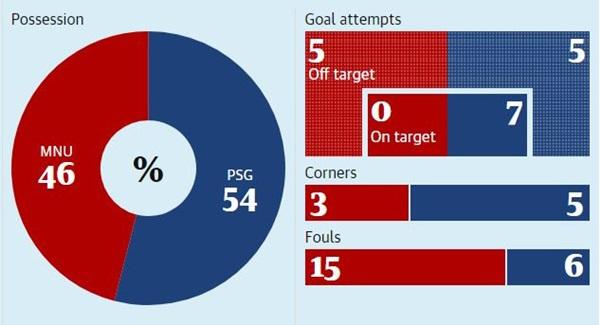 Vì sao MU thua trắng PSG 0-2 ngay tại Old Trafford? - Bóng Đá